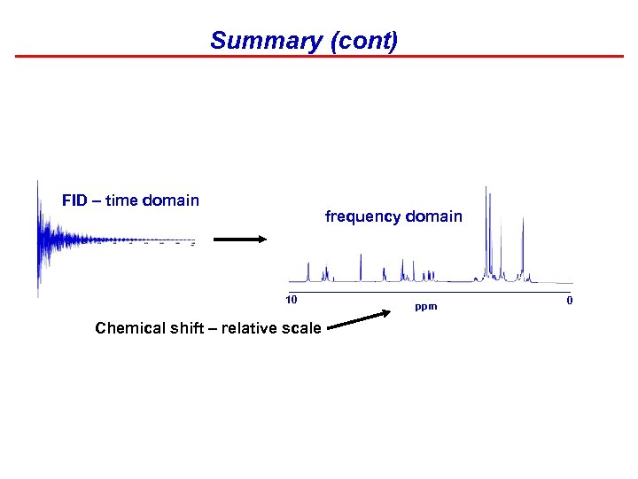 Summary (cont) FID – time domain frequency domain 10 Chemical shift – relative scale