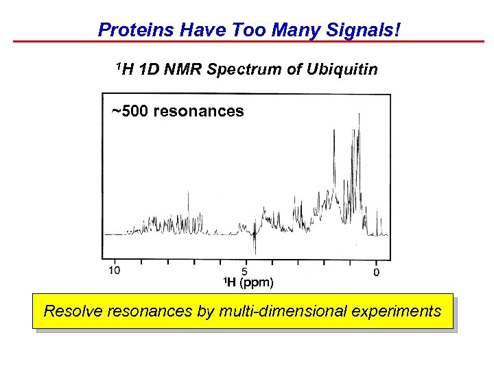 Proteins Have Too Many Signals! 1 H 1 D NMR Spectrum of Ubiquitin ~500