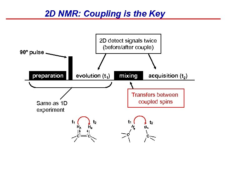 2 D NMR: Coupling is the Key 2 D detect signals twice (before/after couple)