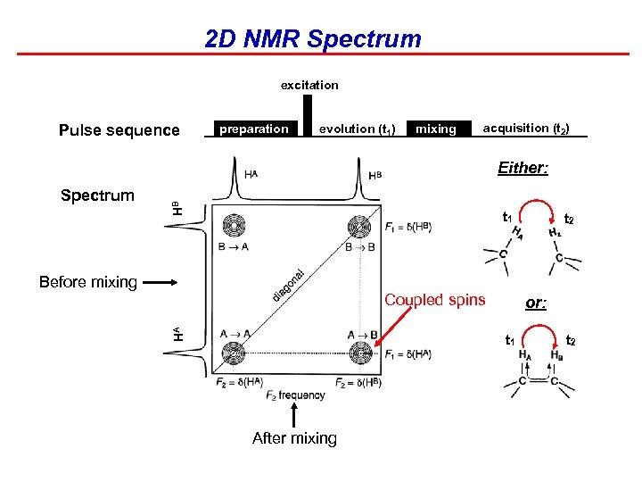 2 D NMR Spectrum excitation Pulse sequence preparation evolution (t 1) mixing acquisition (t