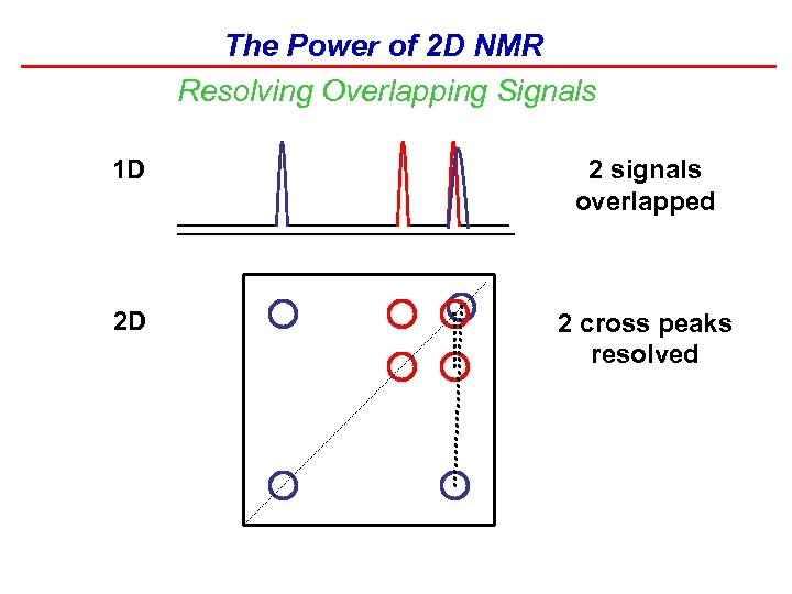 The Power of 2 D NMR Resolving Overlapping Signals 1 D 2 signals overlapped