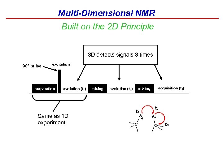 Multi-Dimensional NMR Built on the 2 D Principle 3 D detects signals 3 times