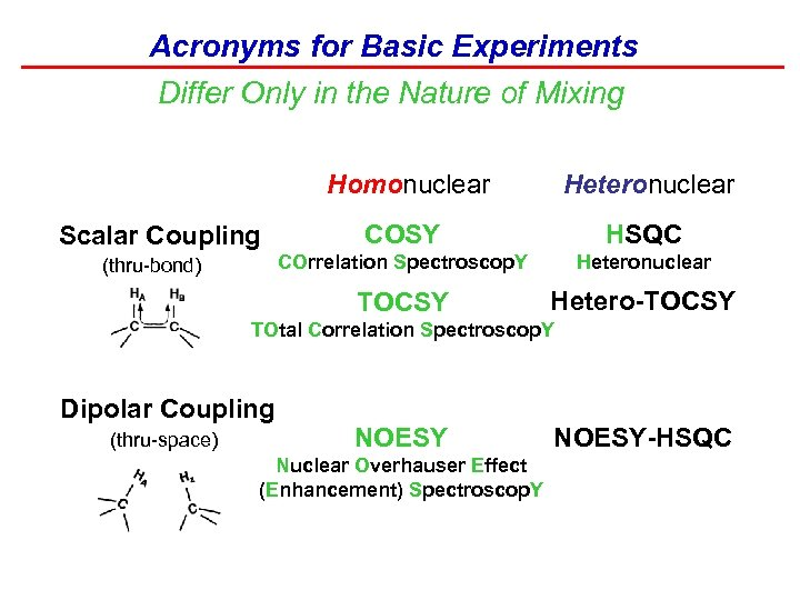 Acronyms for Basic Experiments Differ Only in the Nature of Mixing Homonuclear HSQC Heteronuclear