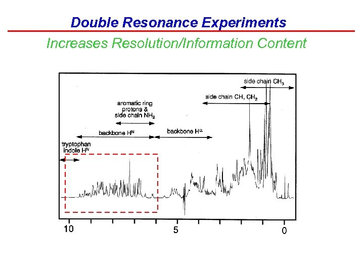 Double Resonance Experiments Increases Resolution/Information Content