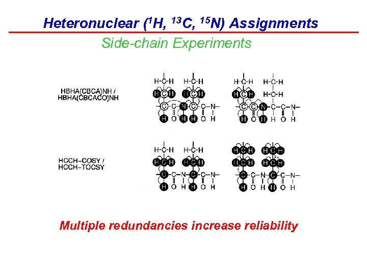 Heteronuclear (1 H, 13 C, 15 N) Assignments Side-chain Experiments Multiple redundancies increase reliability