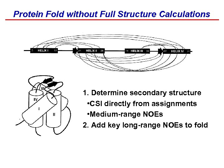 Protein Fold without Full Structure Calculations 1. Determine secondary structure • CSI directly from