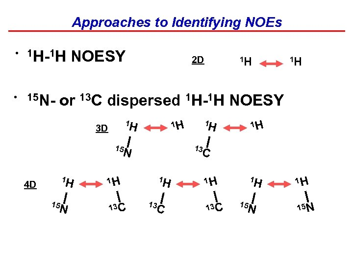 Approaches to Identifying NOEs • 1 H-1 H • 15 N- NOESY 2 D