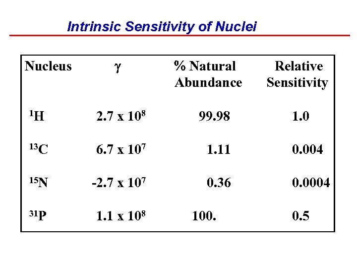 Intrinsic Sensitivity of Nuclei Nucleus % Natural Abundance Relative Sensitivity 1 H 2. 7