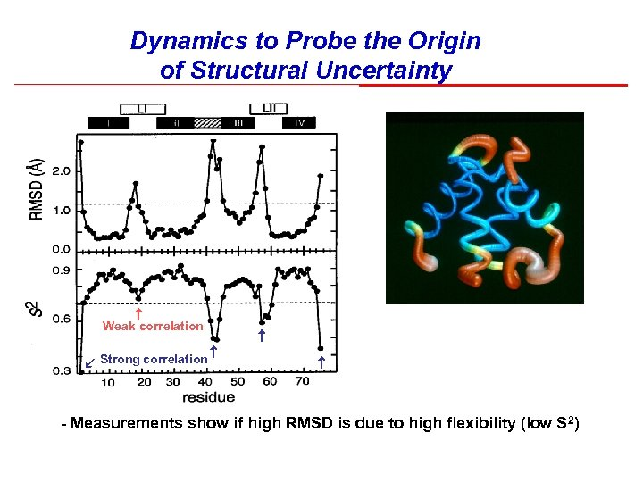 Dynamics to Probe the Origin of Structural Uncertainty Weak correlation Strong correlation - Measurements