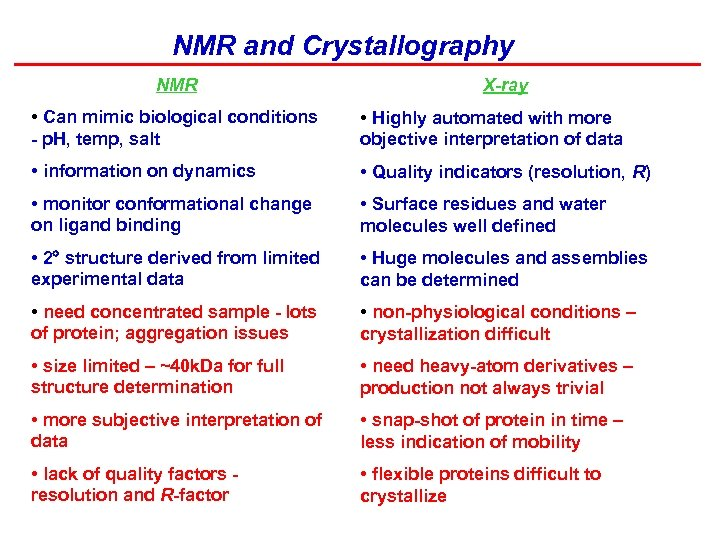 NMR and Crystallography NMR X-ray • Can mimic biological conditions - p. H, temp,
