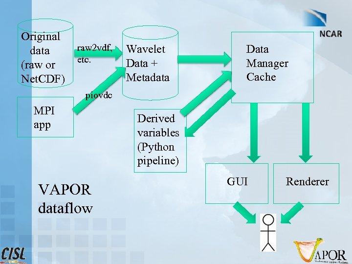 Original data (raw or Net. CDF) raw 2 vdf, etc. Wavelet Data + Metadata