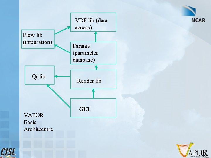 VDF lib (data access) Flow lib (integration) Qt lib VAPOR Basic Architecture Params (parameter