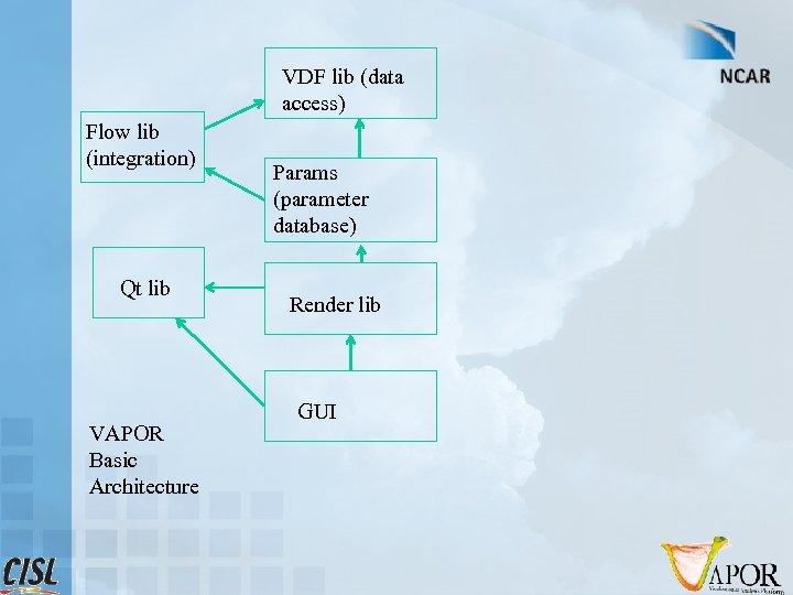 VDF lib (data access) Flow lib (integration) Qt lib VAPOR Basic Architecture Params (parameter