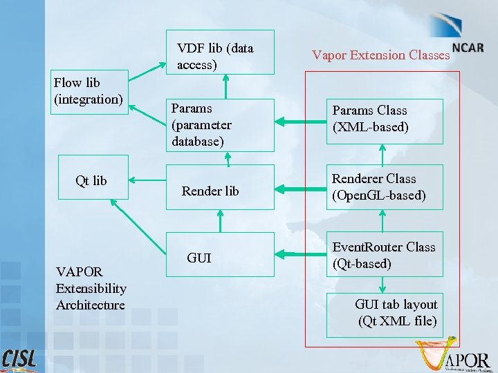 VDF lib (data access) Flow lib (integration) Qt lib VAPOR Extensibility Architecture Params (parameter