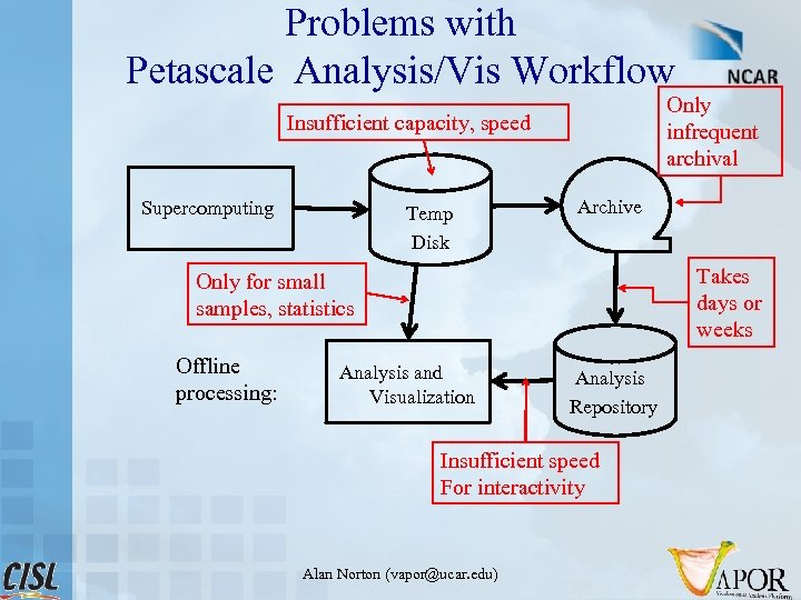 Problems with Petascale Analysis/Vis Workflow Only infrequent archival Insufficient capacity, speed Supercomputing Temp Disk
