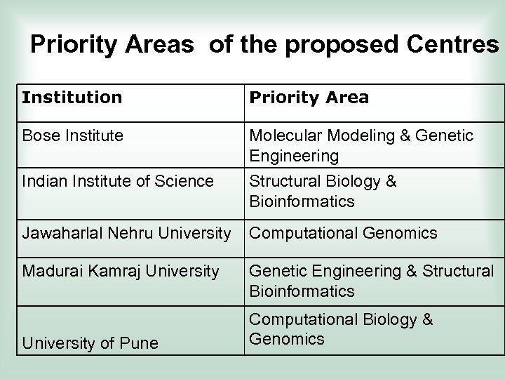 Priority Areas of the proposed Centres Institution Priority Area Bose Institute Molecular Modeling &