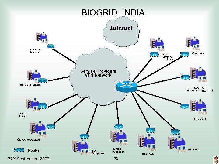 BIOGRID INDIA Internet MK Univ. , Madurai South Campus, DU, Delhi IGIB, Delhi Service