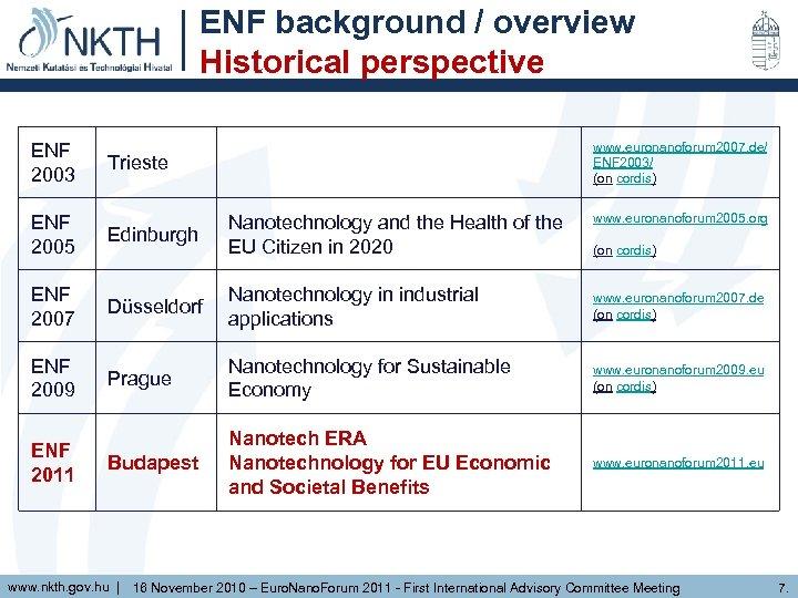 ENF background / overview Historical perspective ENF 2003 www. euronanoforum 2007. de/ ENF 2003/