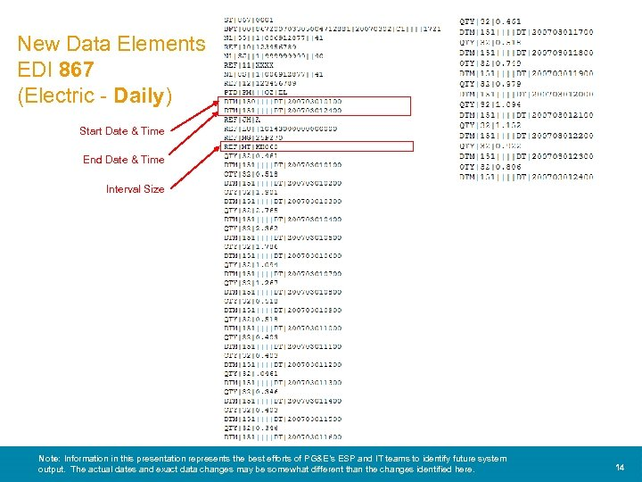 New Data Elements EDI 867 (Electric - Daily) Start Date & Time End Date
