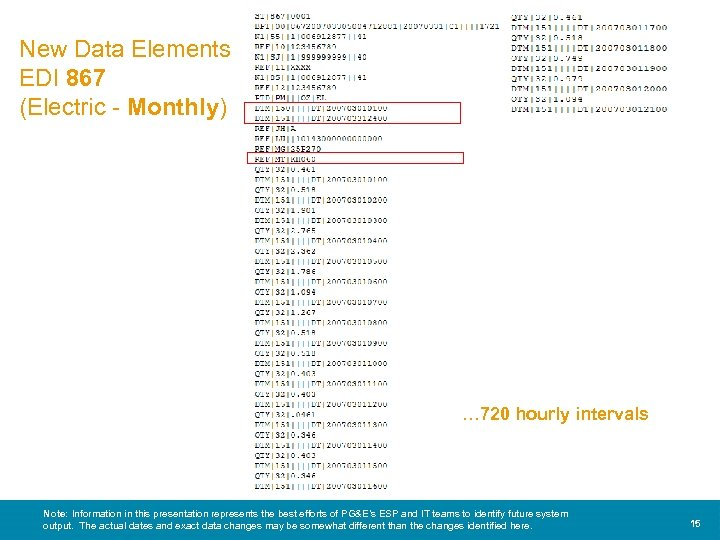 New Data Elements EDI 867 (Electric - Monthly) … 720 hourly intervals 15 Note: