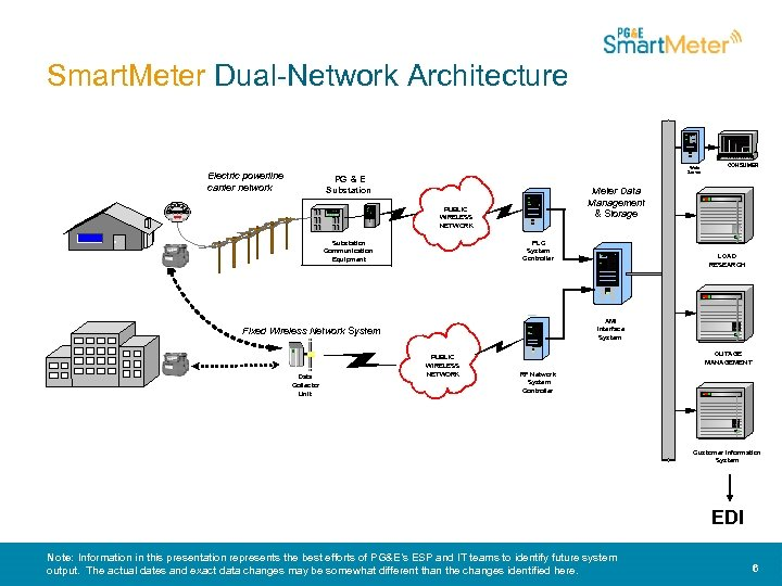 Smart. Meter Dual-Network Architecture Electric powerline carrier network Web Server PG & E Substation