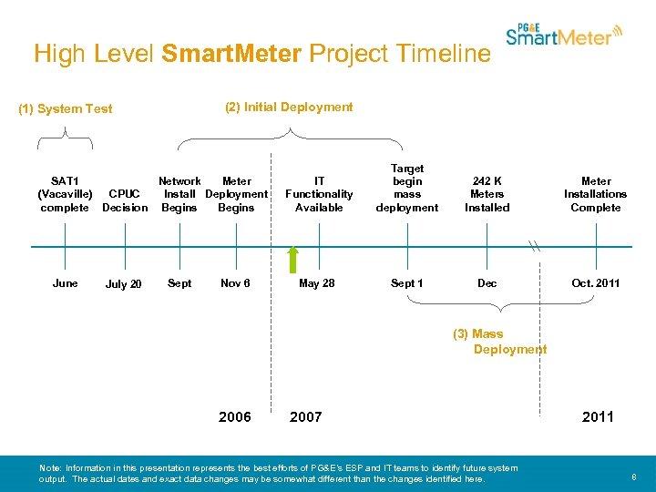 High Level Smart. Meter Project Timeline (2) Initial Deployment (1) System Test SAT 1