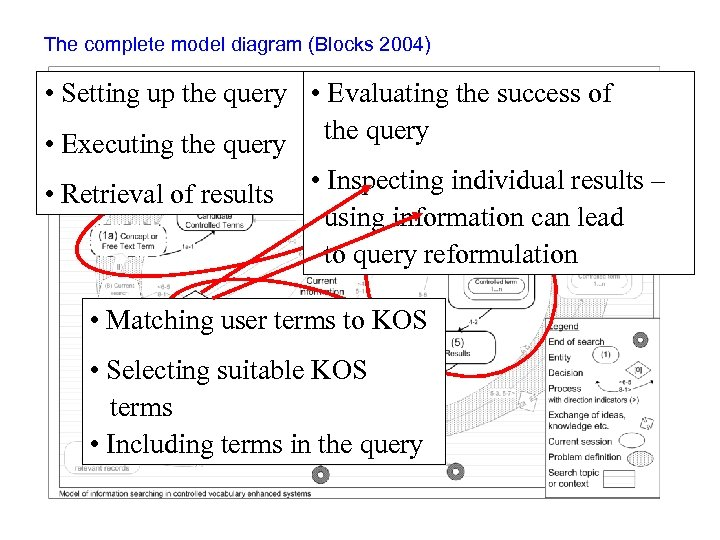 The complete model diagram (Blocks 2004) • Setting up the query • Evaluating the