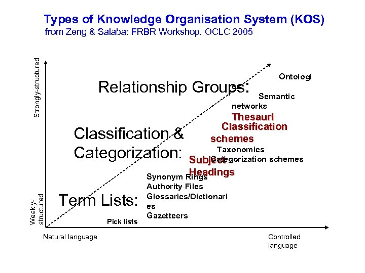Types of Knowledge Organisation System (KOS) Strongly-structured from Zeng & Salaba: FRBR Workshop, OCLC