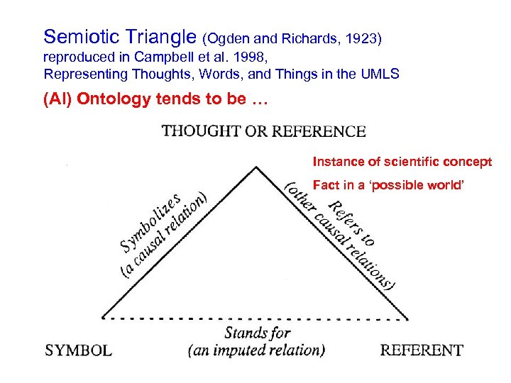 Semiotic Triangle (Ogden and Richards, 1923) reproduced in Campbell et al. 1998, Representing Thoughts,