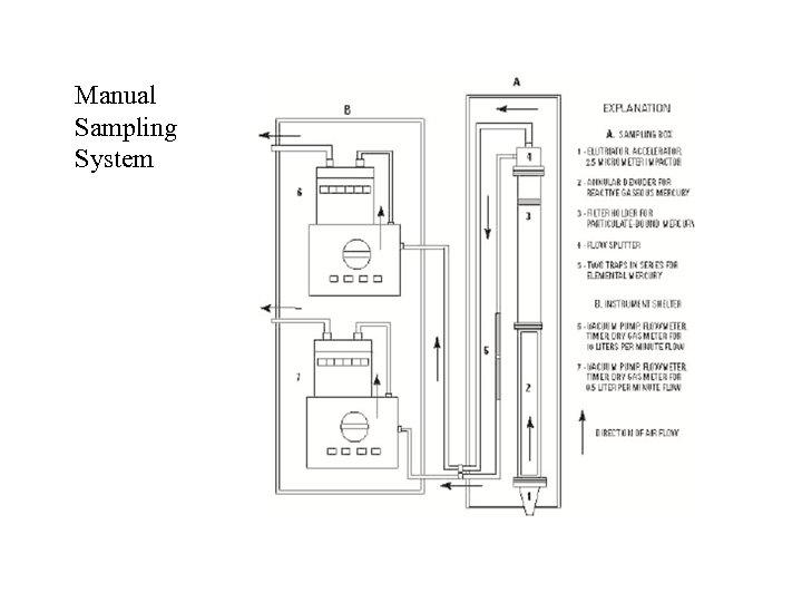 Manual Sampling System