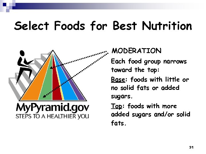 Select Foods for Best Nutrition MODERATION Each food group narrows toward the top: Base: