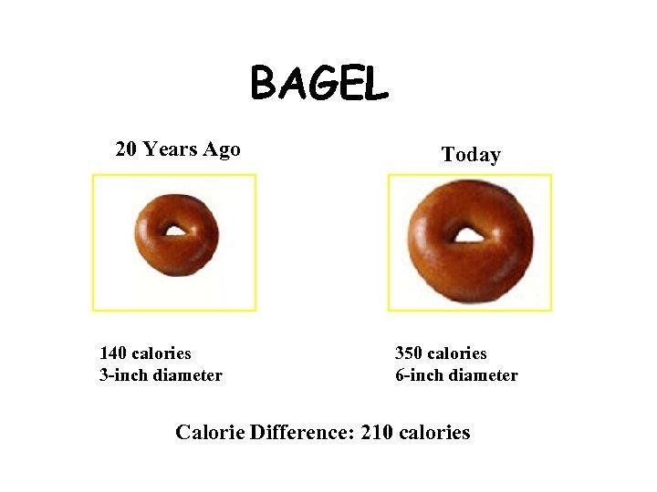 BAGEL 20 Years Ago 140 calories 3 -inch diameter Today 350 calories 6 -inch