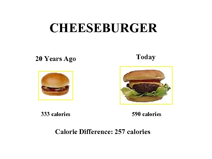 CHEESEBURGER 20 Years Ago Today 333 calories 590 calories Calorie Difference: 257 calories