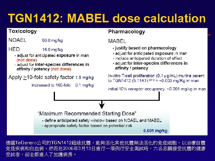 TGN 1412: MABEL dose calculation 德國Te. Genero公司的TGN 1412超級抗體,能夠活化其他抗體無法活化的免疫細胞,以治療自體 免疫疾病和白血病。然而在 2006年 3月13日進行一項例行安全測試時,六名志願接受抗體的健康 受試者,卻全都進入了加護病房。