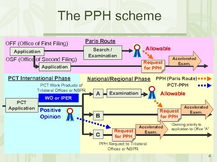 The PPH scheme OFF (Office of First Filing) Paris Route Application OSF (Office of