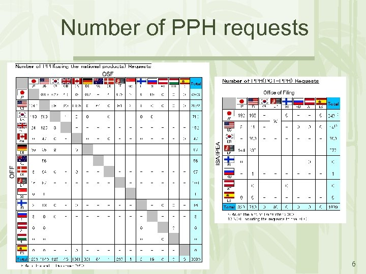 Number of PPH requests 6