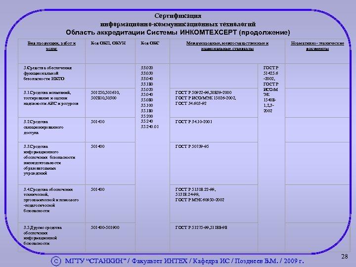 Сертификация информационно-коммуникационных технологий Область аккредитации Системы ИНКОМТЕХСЕРТ (продолжение) Вид продукции, работ и услуг Код