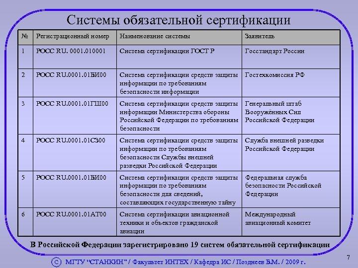 Системы обязательной сертификации № Регистрационный номер Наименование системы Заявитель 1 РОСС RU. 0001. 010001
