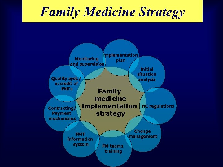 Family Medicine Strategy Implementation Monitoring plan and supervision Quality syst. / accredit of FMTs