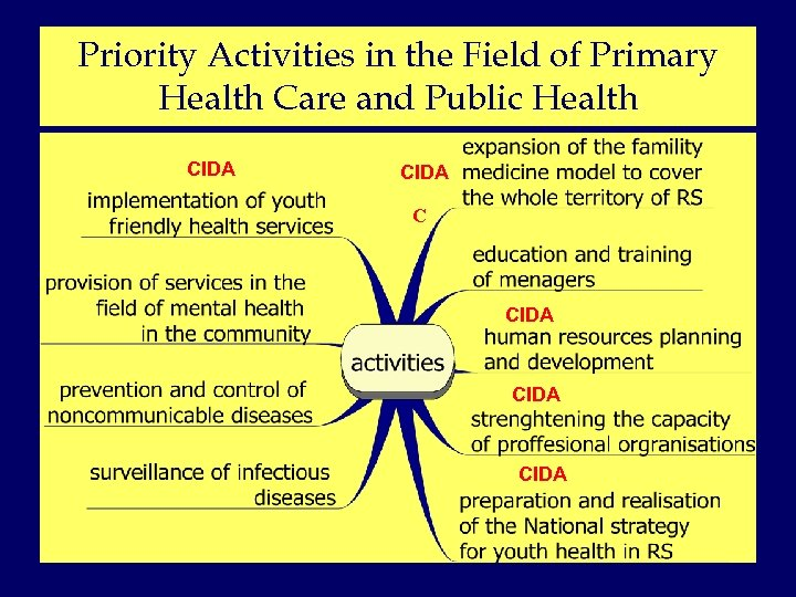 Priority Activities in the Field of Primary Health Care and Public Health CIDA CIDA