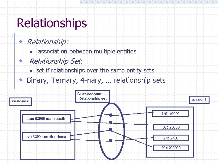 Relationships w Relationship: n association between multiple entities w Relationship Set: n set if