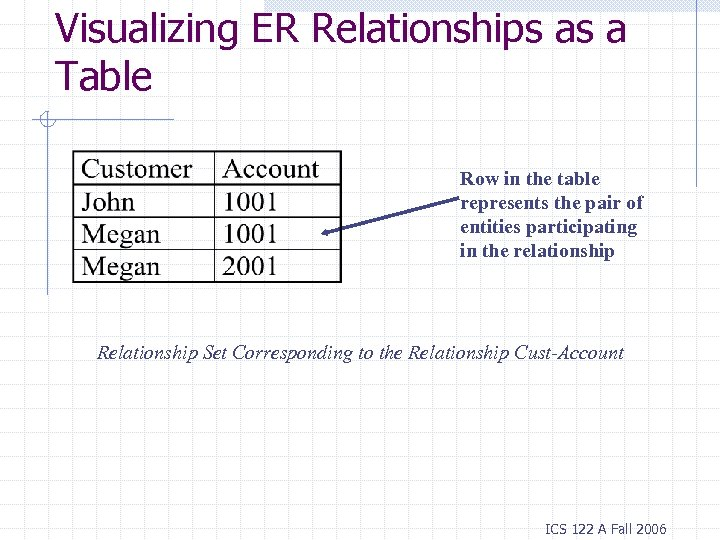 Visualizing ER Relationships as a Table Row in the table represents the pair of