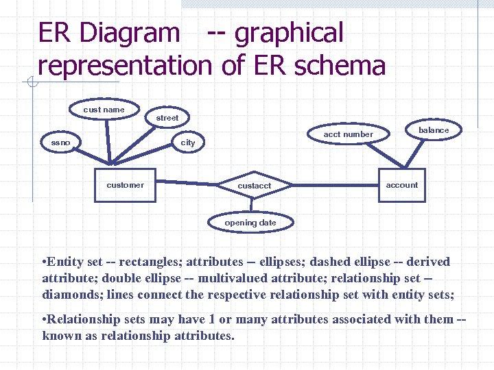 ER Diagram -- graphical representation of ER schema cust name ssno street city customer
