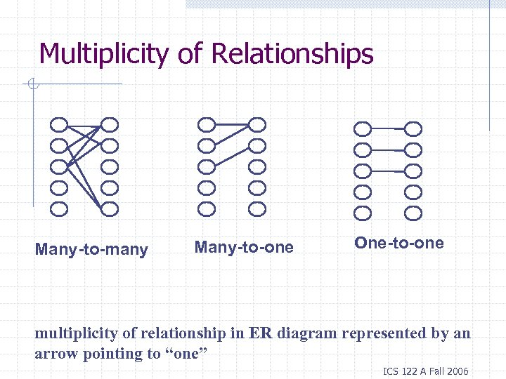 Multiplicity of Relationships Many-to-many Many-to-one One-to-one multiplicity of relationship in ER diagram represented by