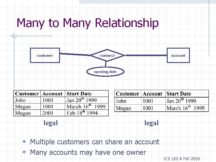 Many to Many Relationship customer account custacct opening date legal w Multiple customers can