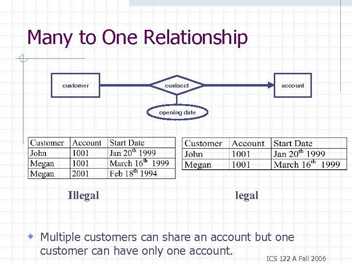 Many to One Relationship customer account custacct opening date Illegal w Multiple customers can