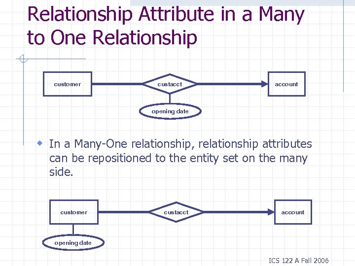 Relationship Attribute in a Many to One Relationship customer custacct account opening date w