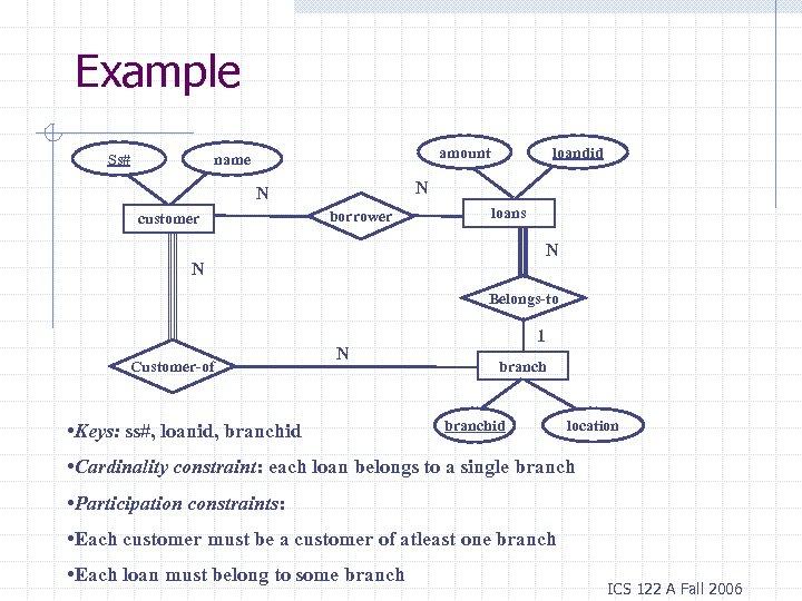 Example Ss# amount name N N customer loandid borrower loans N N Belongs-to Customer-of