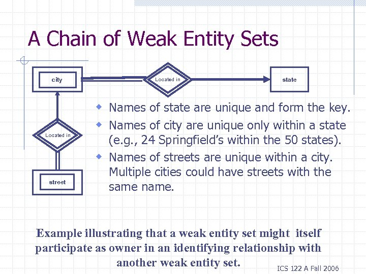 A Chain of Weak Entity Sets city Located in state w Names of state