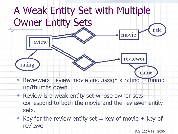 A Weak Entity Set with Multiple Owner Entity Sets movie title review rating reviewer